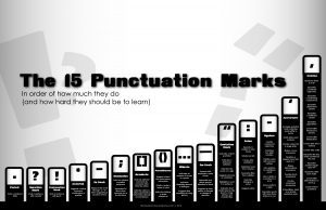 Punctuation by use